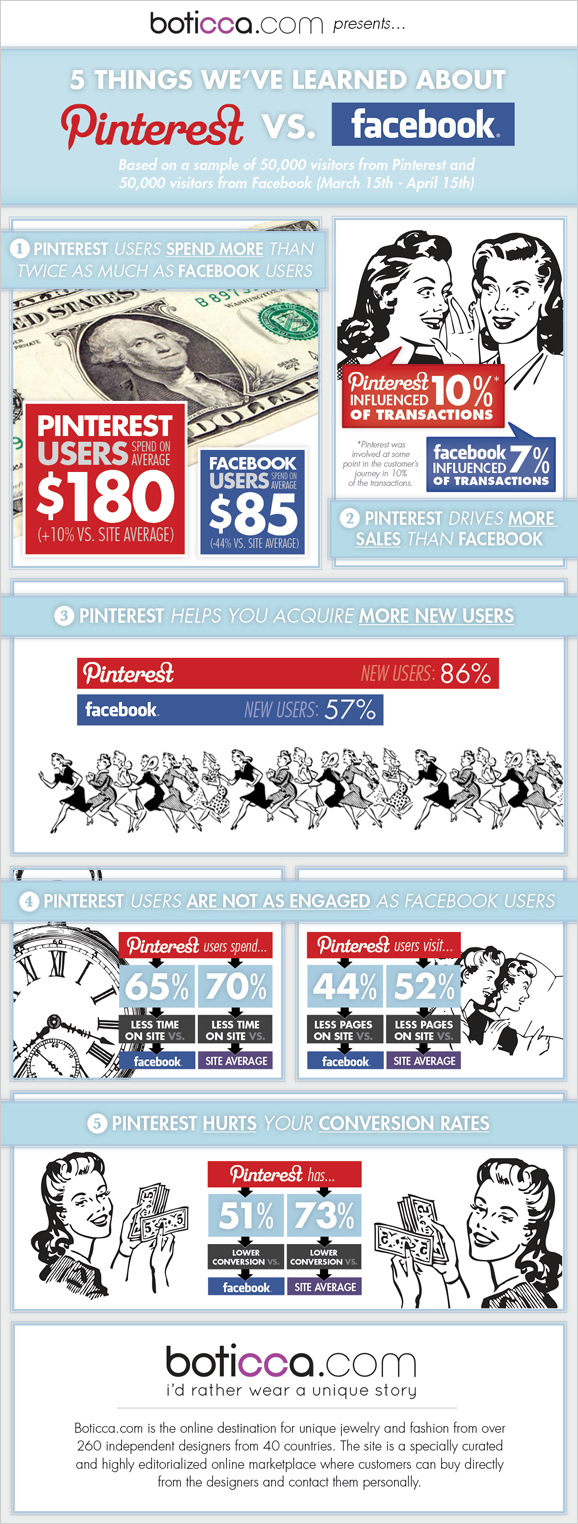 infografia-pinterest-facebook