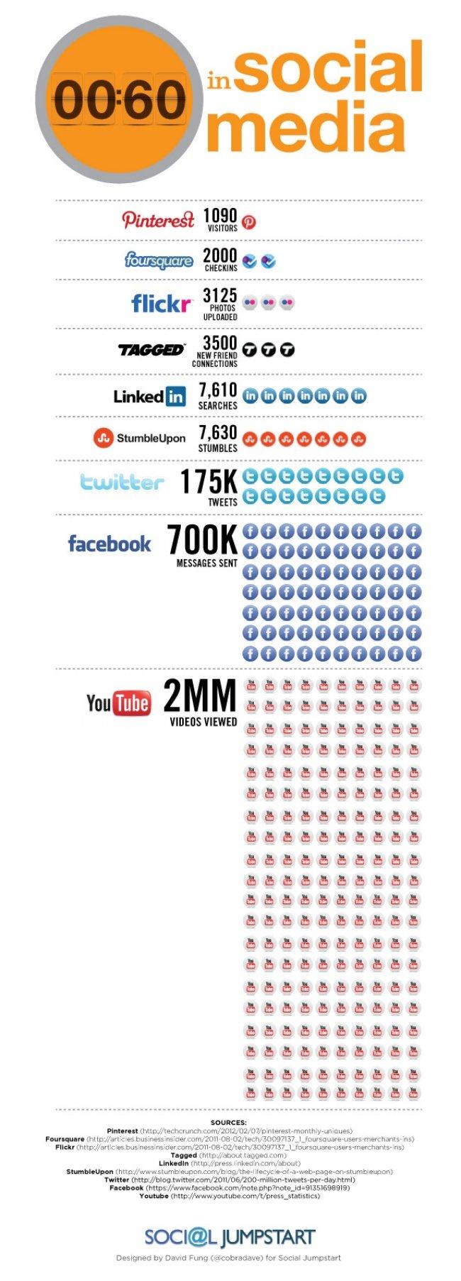 infografia60segundos