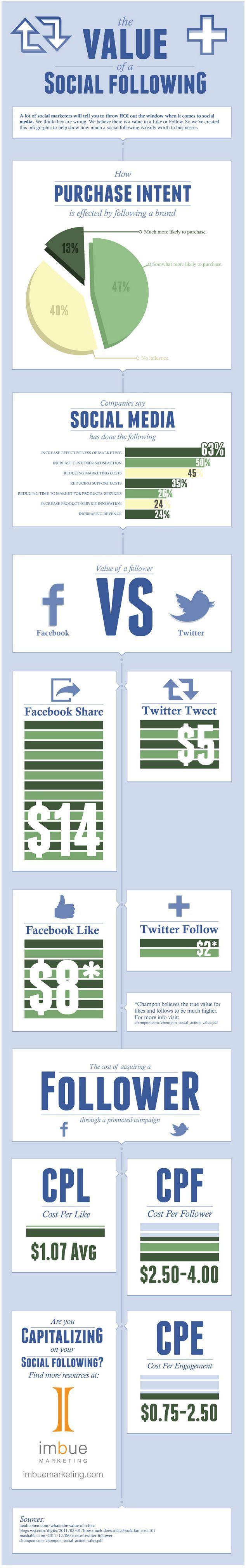 value-of-social-following