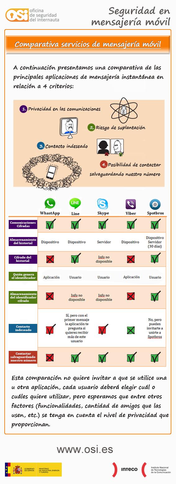 infografia-app-mensajeria-seguridad